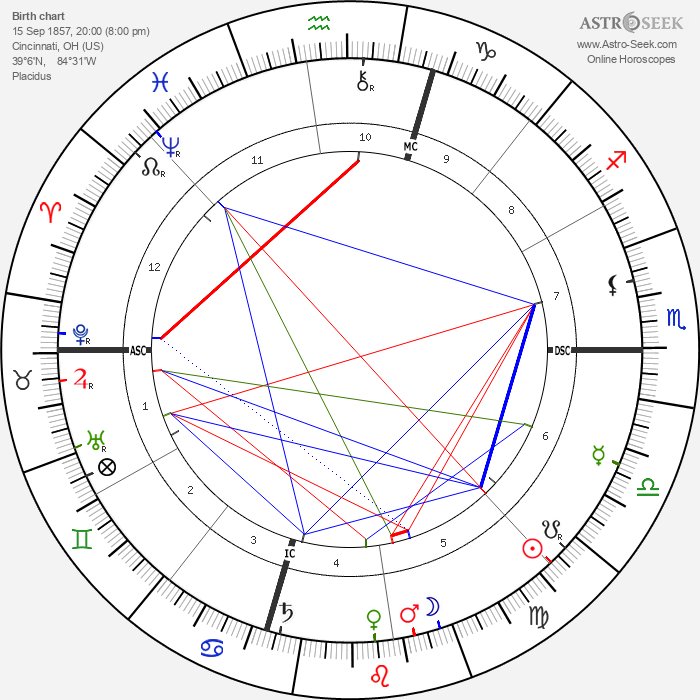 William Howard Taft - Astrology Natal Birth Chart