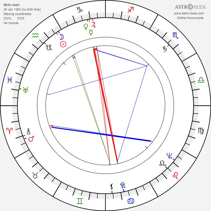 William Hudson - Astrology Natal Birth Chart