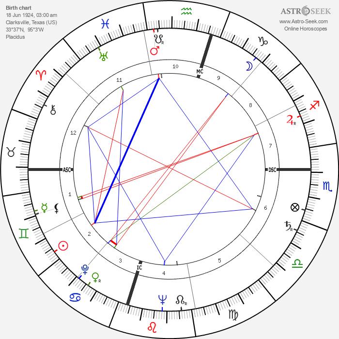 William Humphrey - Astrology Natal Birth Chart