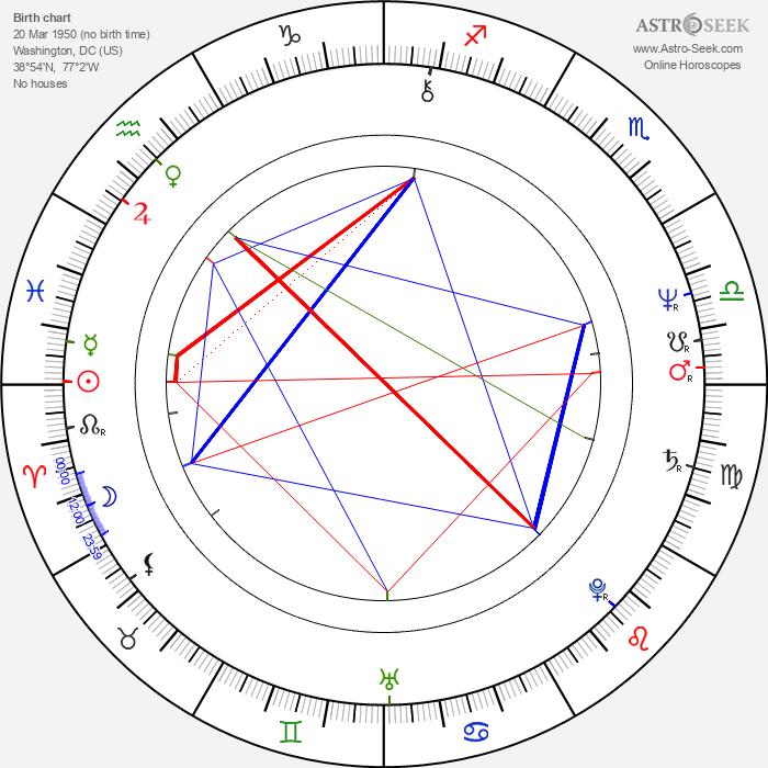 William Hurt - Astrology Natal Birth Chart