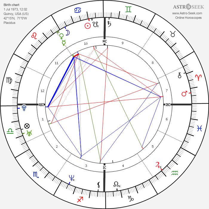 William Jewett Jr. - Astrology Natal Birth Chart