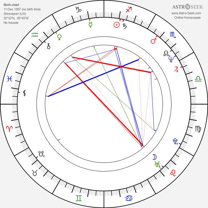 William Joyce - Astrology Natal Birth Chart