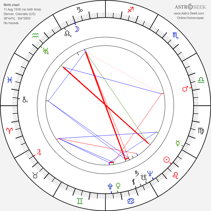 William K. Coors - Astrology Natal Birth Chart