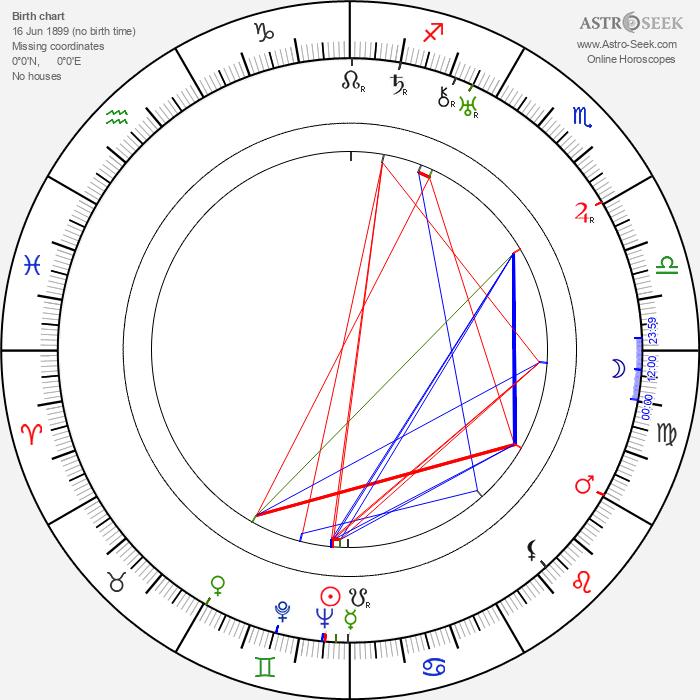 William K. Howard - Astrology Natal Birth Chart