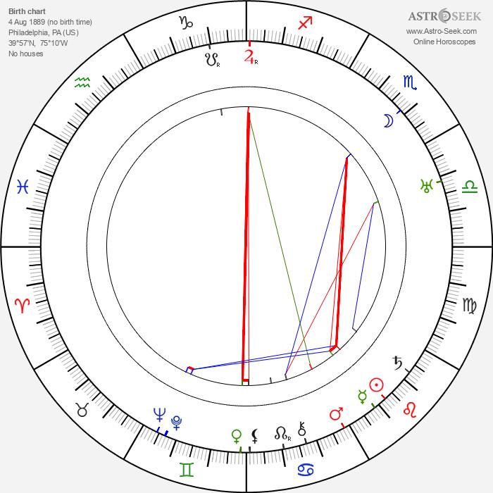 William Keighley - Astrology Natal Birth Chart