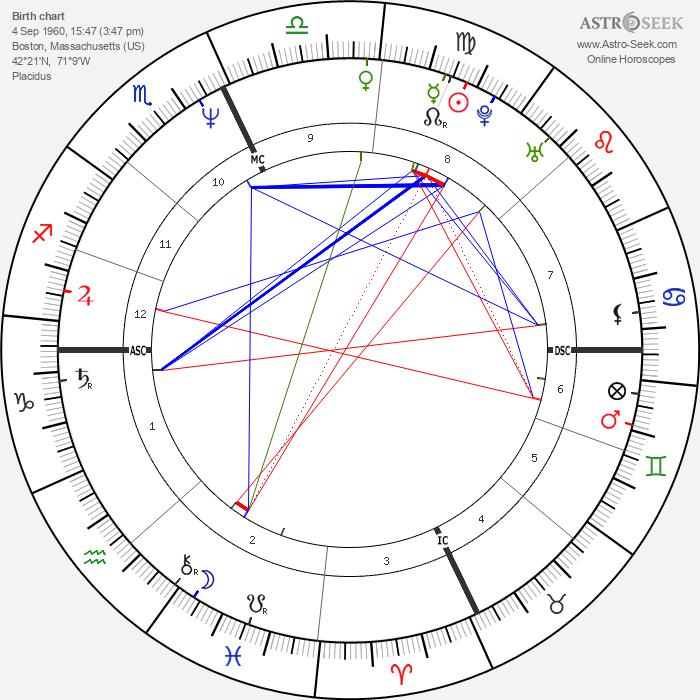 William Kennedy Smith - Astrology Natal Birth Chart