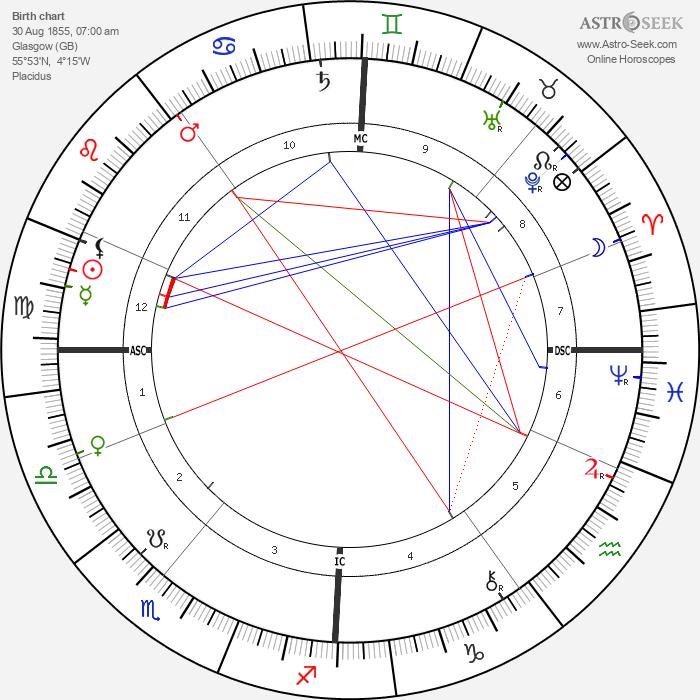 William Ker - Astrology Natal Birth Chart