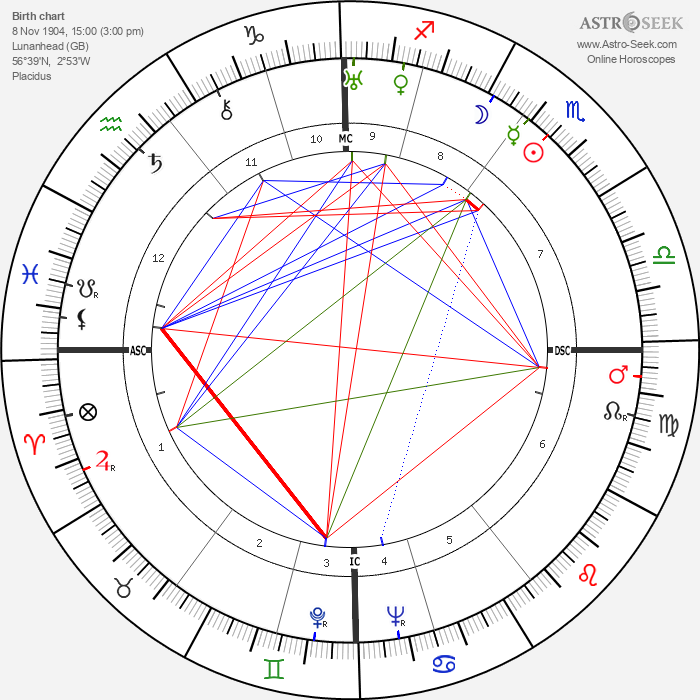 William Kininmonth - Astrology Natal Birth Chart