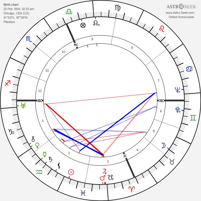 William L. Shirer - Astrology Natal Birth Chart