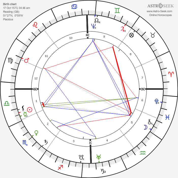 William Laud - Astrology Natal Birth Chart