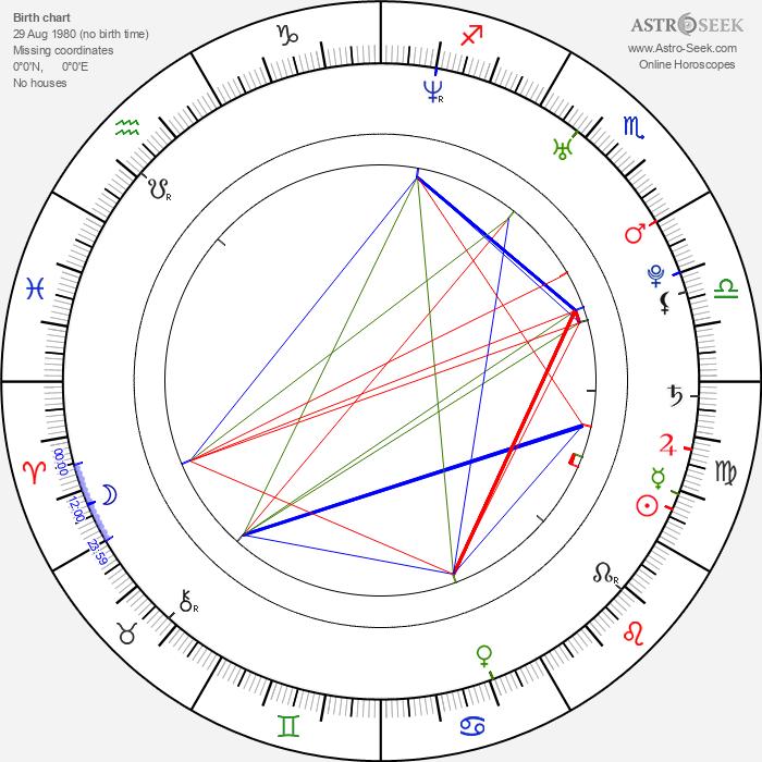 William Levy - Astrology Natal Birth Chart