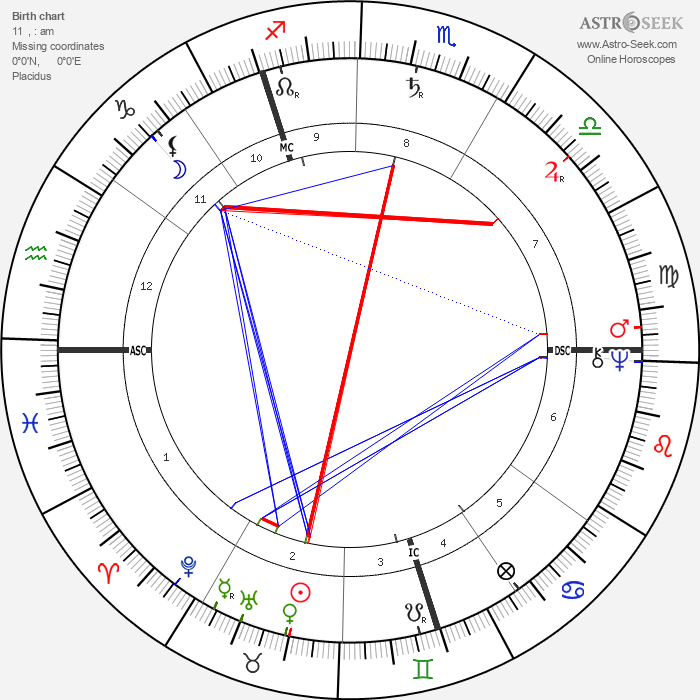 William Lilly - Astrology Natal Birth Chart