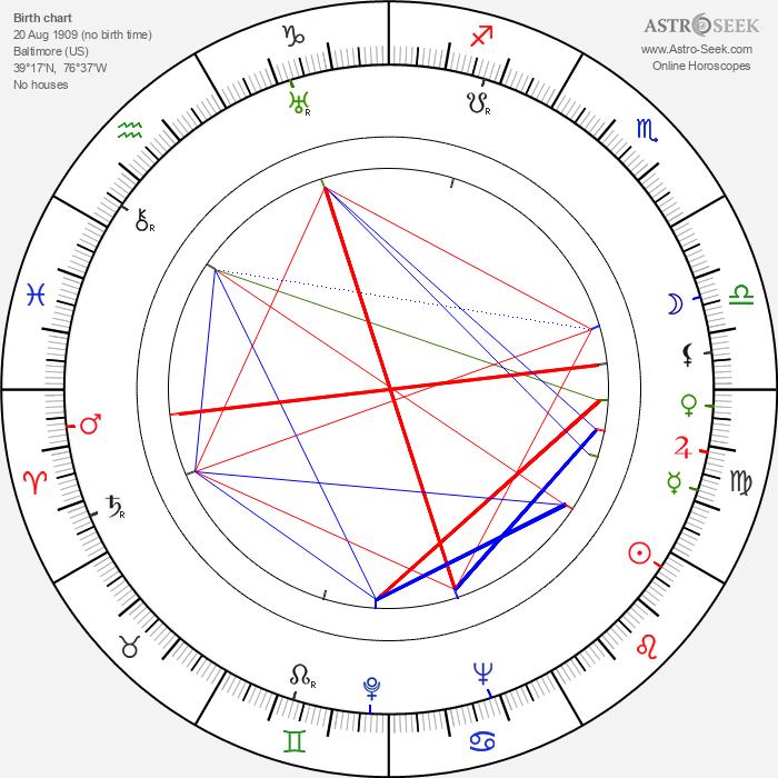 William Lindsay Gresham - Astrology Natal Birth Chart
