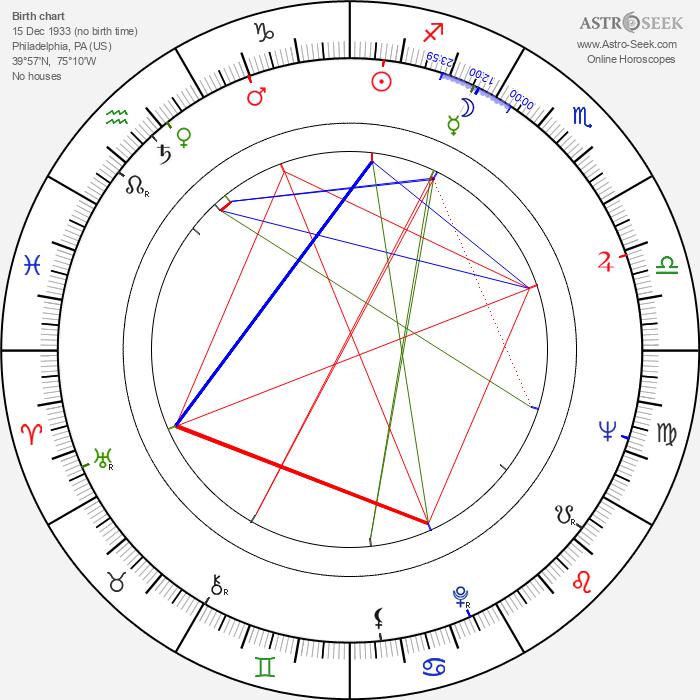 William Link - Astrology Natal Birth Chart