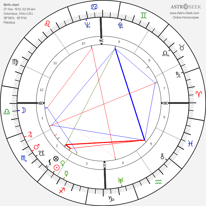 William Lucius Cary - Astrology Natal Birth Chart