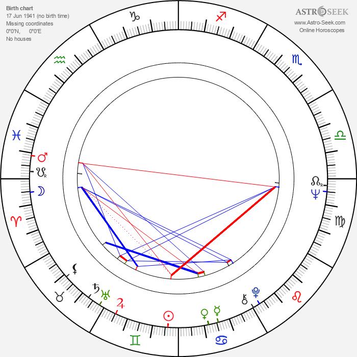 William Lucking - Astrology Natal Birth Chart