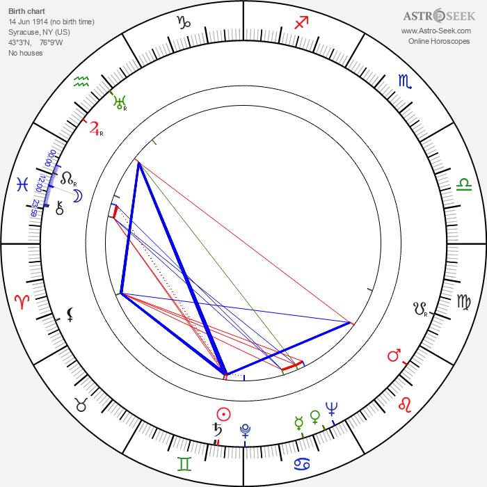 William Lundigan - Astrology Natal Birth Chart