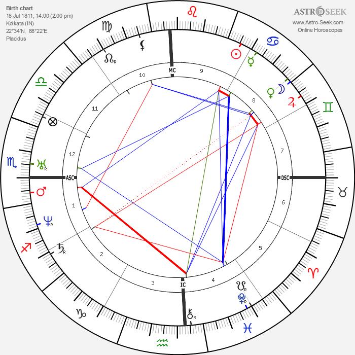 William M. Thackeray - Astrology Natal Birth Chart