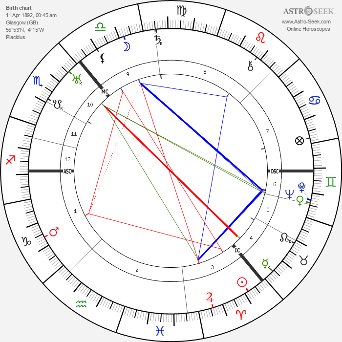 William MacInnes - Astrology Natal Birth Chart