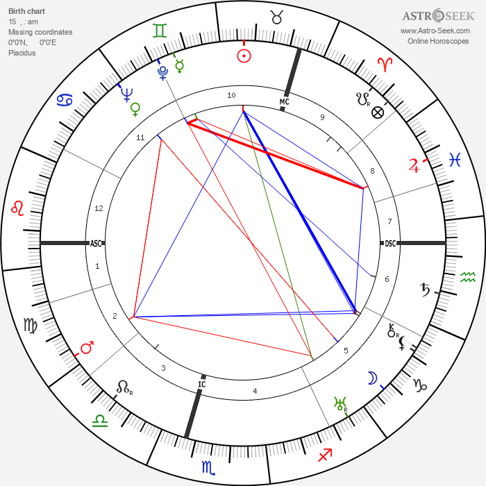 William MacTaggart - Astrology Natal Birth Chart