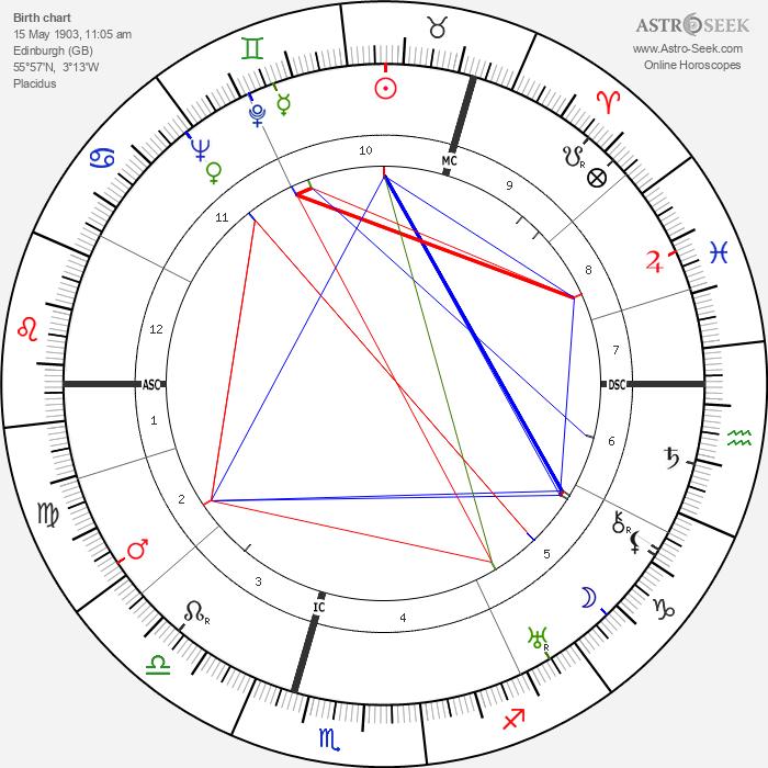 William MacTaggart - Astrology Natal Birth Chart