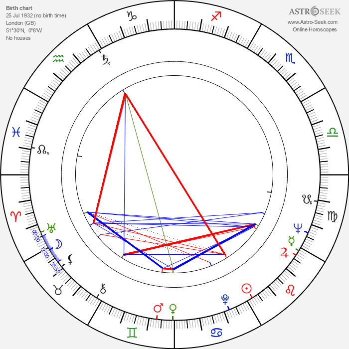 William Marlowe - Astrology Natal Birth Chart
