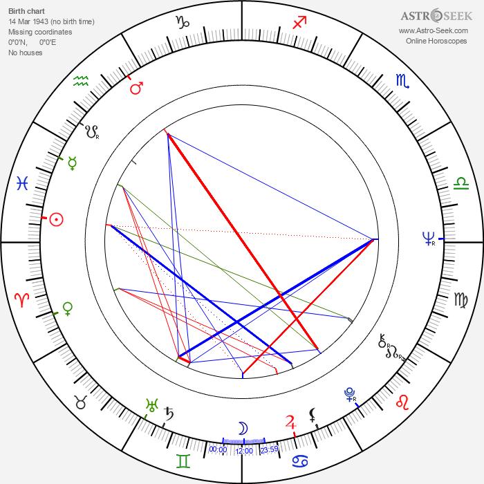 William Marquez - Astrology Natal Birth Chart
