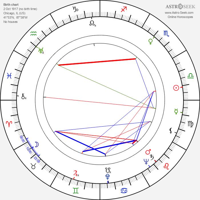 William Marshall - Astrology Natal Birth Chart