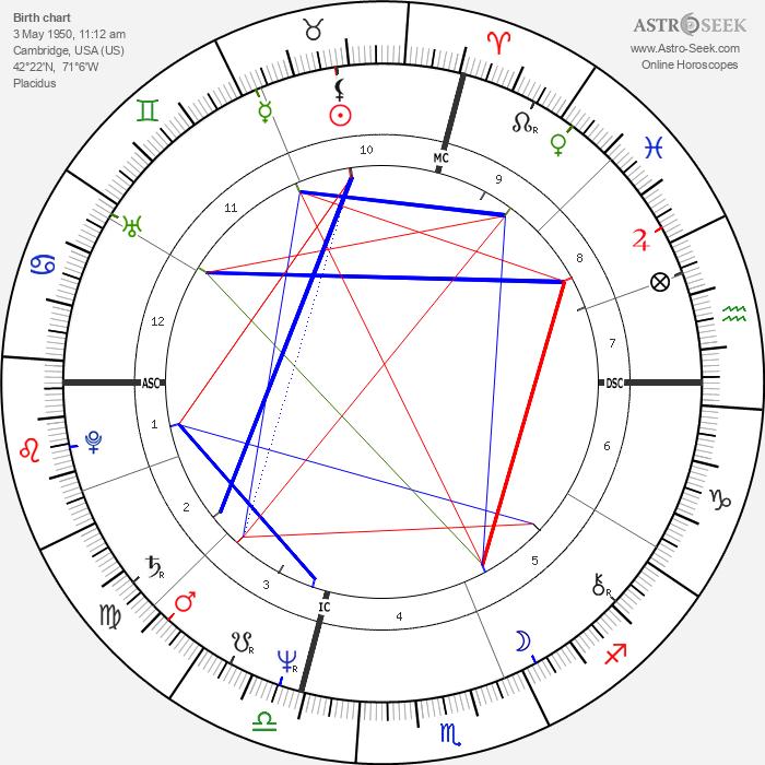 William Martin - Astrology Natal Birth Chart