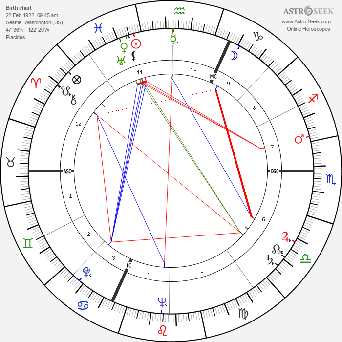 William Max Schoning - Astrology Natal Birth Chart