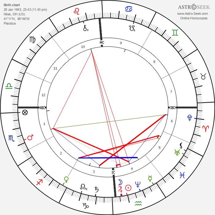 William McKinley - Astrology Natal Birth Chart