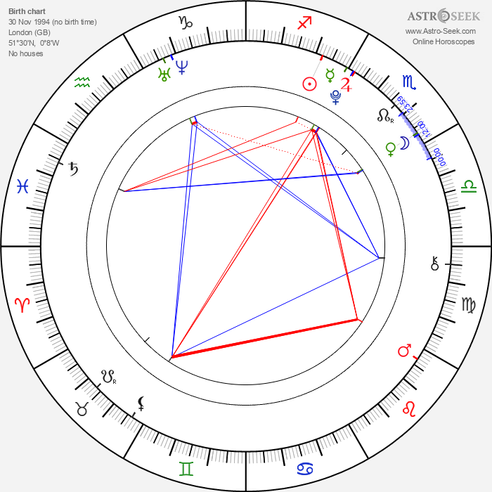 William Melling - Astrology Natal Birth Chart