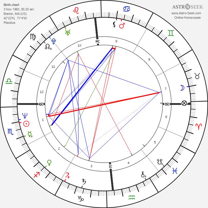 William Monahan - Astrology Natal Birth Chart