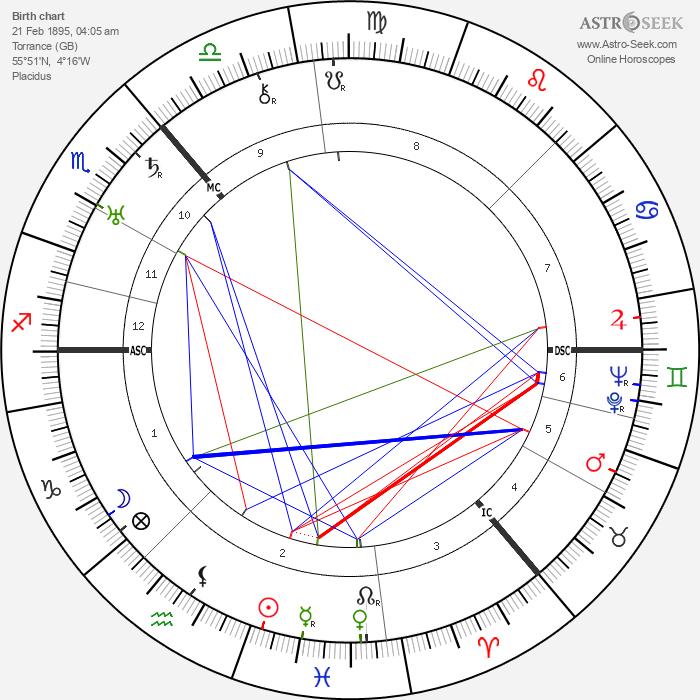 William Monro Andrew - Astrology Natal Birth Chart