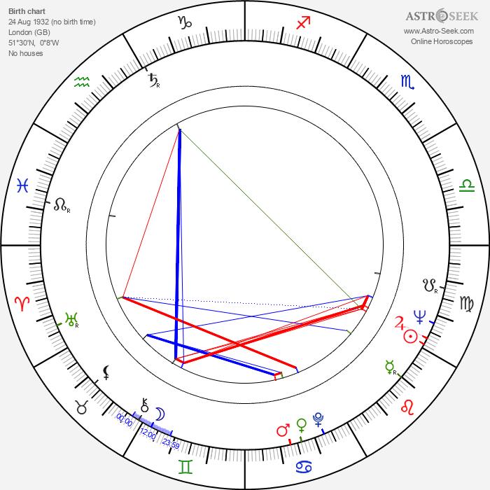 William Morgan Sheppard - Astrology Natal Birth Chart