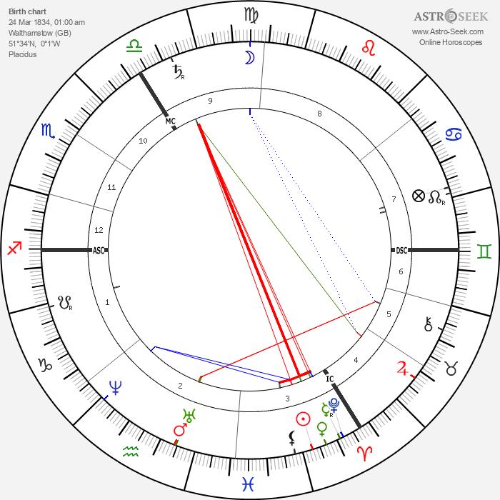 William Morris - Astrology Natal Birth Chart