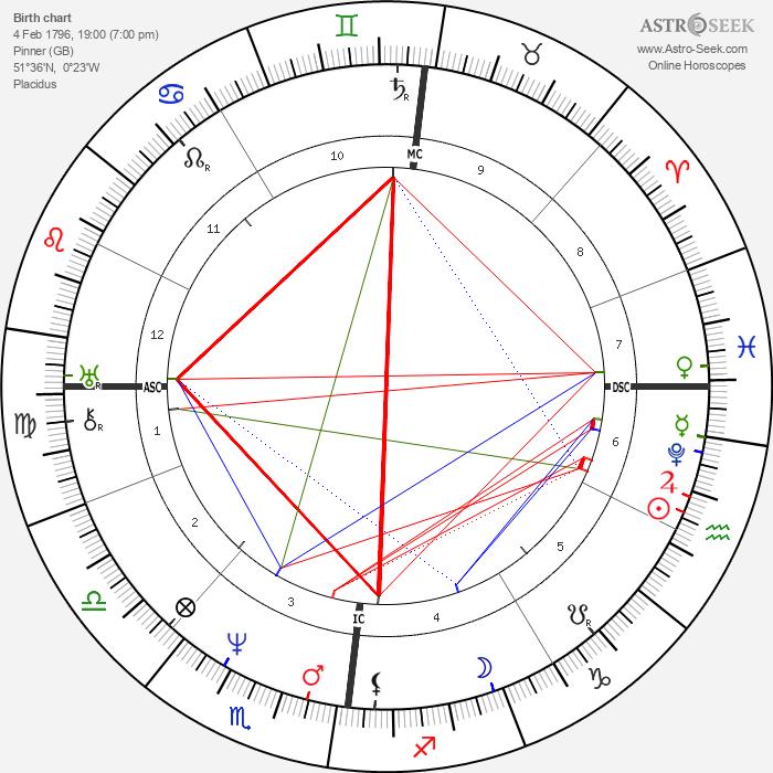 William Nanson Lettsom - Astrology Natal Birth Chart
