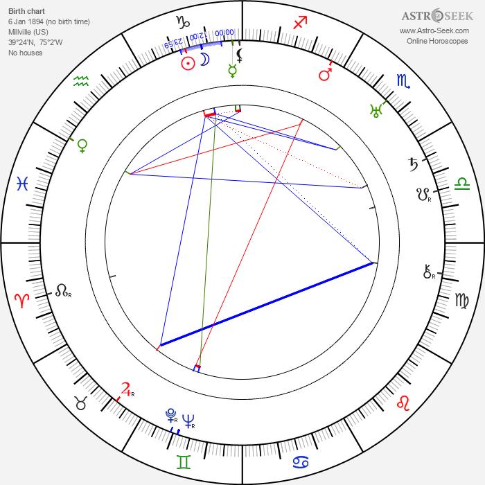William Newell - Astrology Natal Birth Chart