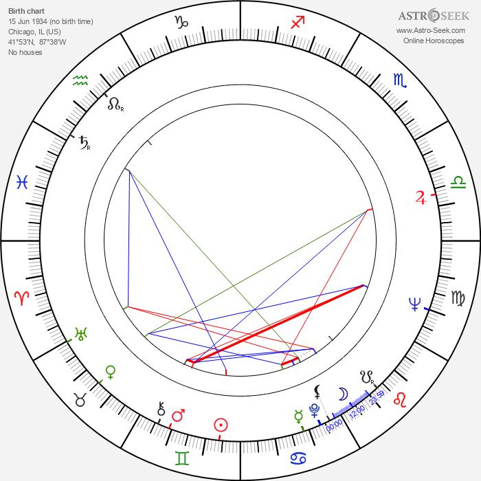 William Newman - Astrology Natal Birth Chart