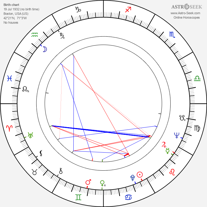 William O. Taylor - Astrology Natal Birth Chart