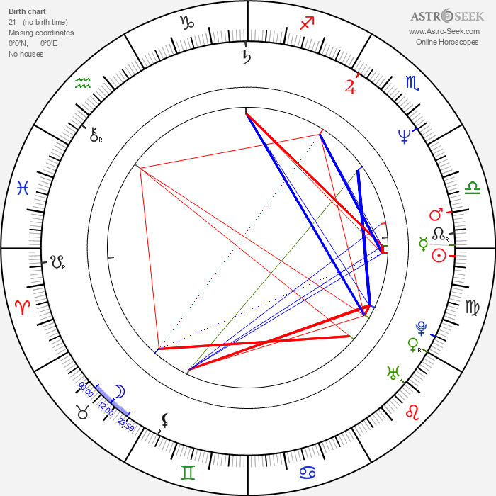 William Ostrander - Astrology Natal Birth Chart
