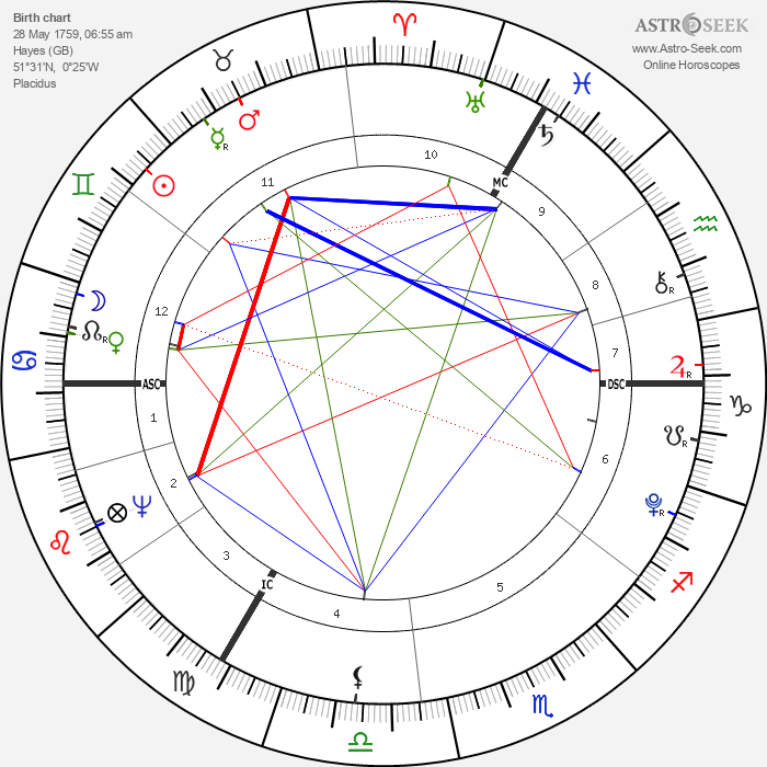 William Pitt the Younger - Astrology Natal Birth Chart