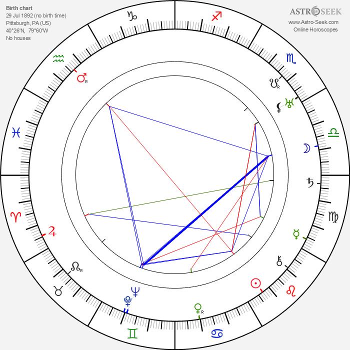William Powell - Astrology Natal Birth Chart