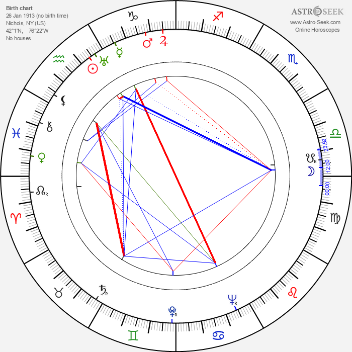 William Prince - Astrology Natal Birth Chart