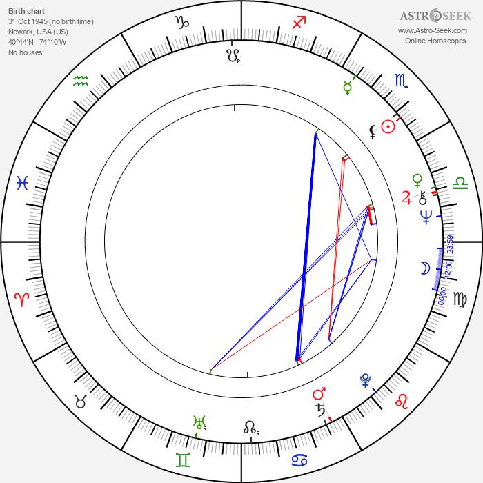 William R. Berkley - Astrology Natal Birth Chart