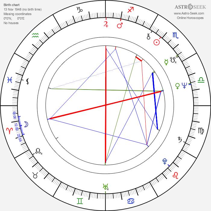 William Raban - Astrology Natal Birth Chart
