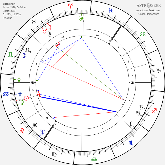 William Rees-Mogg - Astrology Natal Birth Chart
