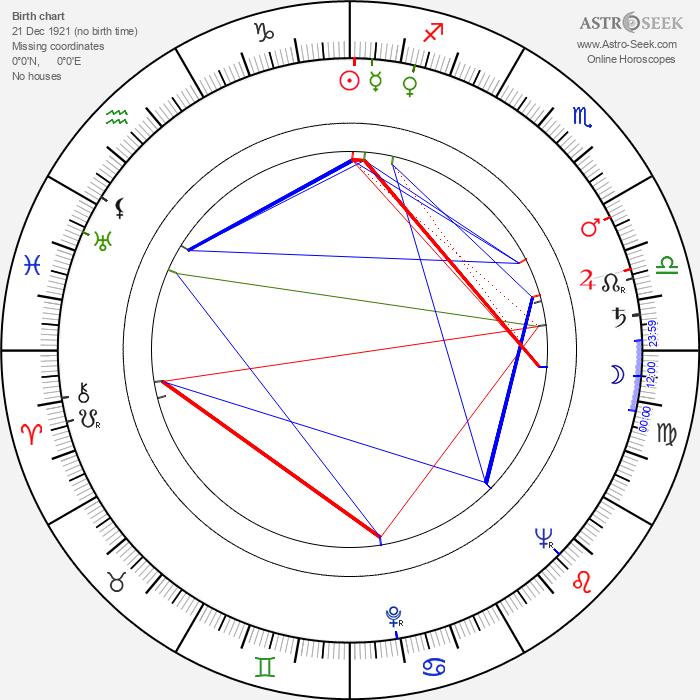 William Reid - Astrology Natal Birth Chart