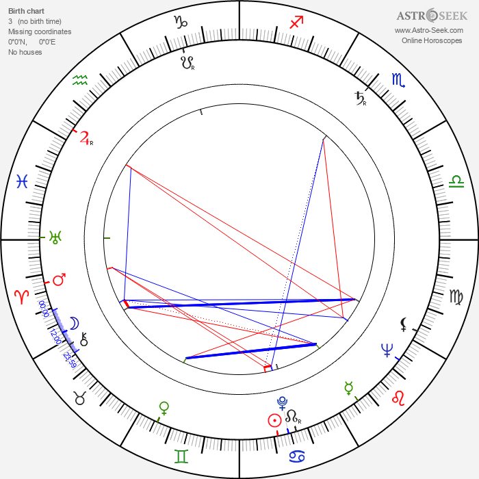 William Rotsler - Astrology Natal Birth Chart