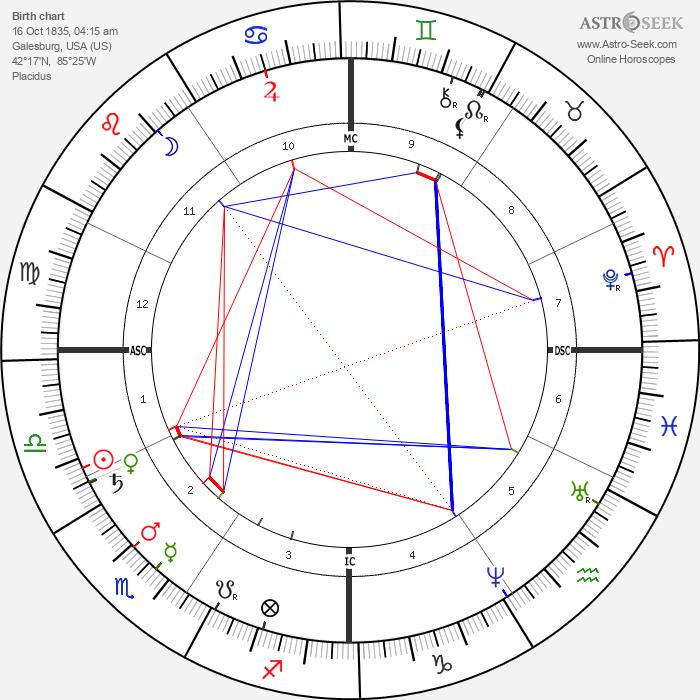 William Rufus Shaftner - Astrology Natal Birth Chart